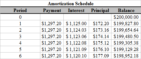 simple interest amortization table