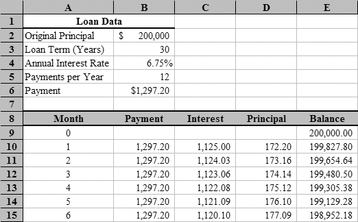 Worksheets Loan Amortization Worksheet loan amortization with microsoft excel tvmcalcs com schedule fragment