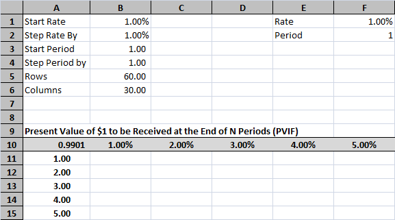time value of money tables in excel tvmcalcs com