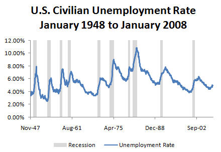 Business cycle dating committee nber official recession
