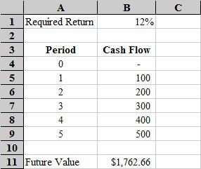 Microsoft Excel Time Value Function Tutorial Uneven Cash