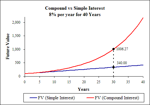 Simple Interest vs Compound Interest Calculator.